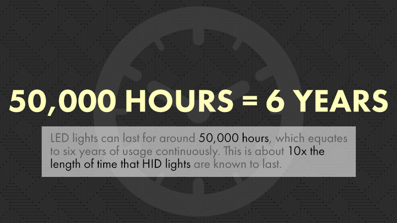 LED Lights can last for around 50,000 hours, which is about six years.
